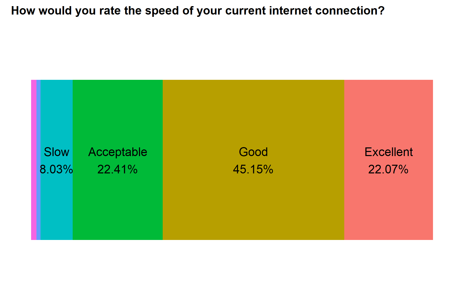 Internet speed rating